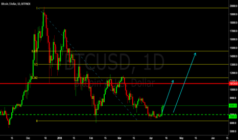 BTCUSD: Time to BUY BTCUSD it is going UP