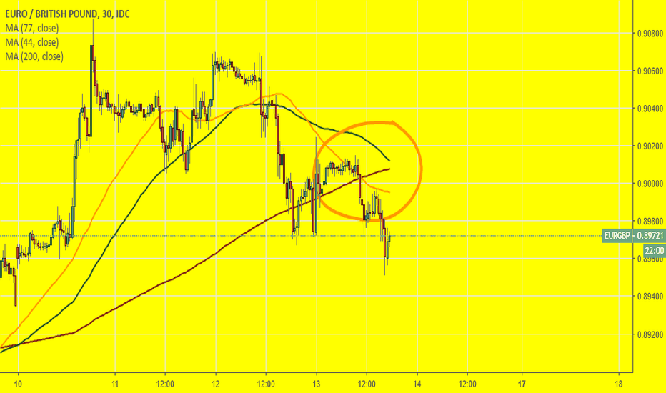 EURGBP: EURGBP: 44&77SMA have crossed - I will try to short a pair.