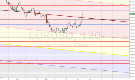 EURUSD: Weekly Trading Perspectives (2H)