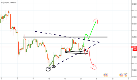 BTCUSD: A GREAT OPPORTUNITY FOR BITCOIN #TRINGLE