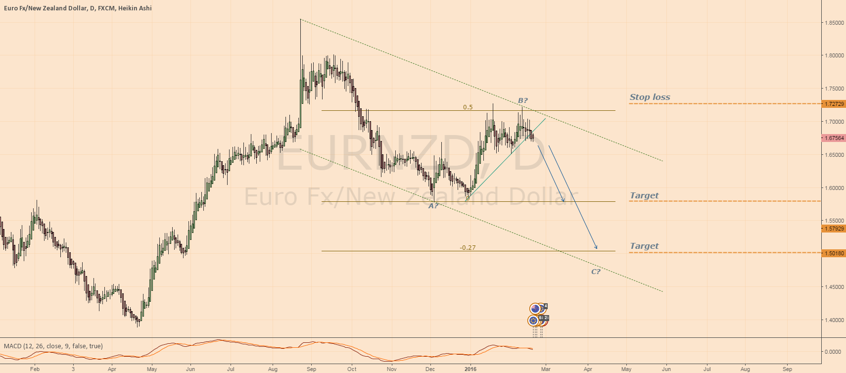 Analysis and plan - SHORT EURNZD