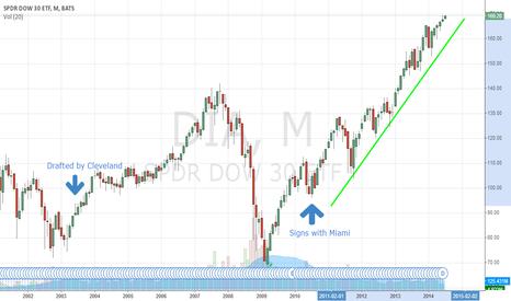 DIA: LeBron James Sides With Bulls, SPDR Dow Jones Industrial Average