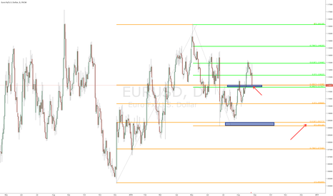 EURUSD: $EURUSD - update