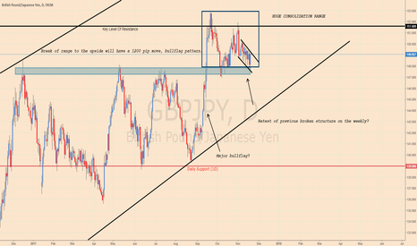 GBPJPY: GBPJPY BULLISH LONG TERM?