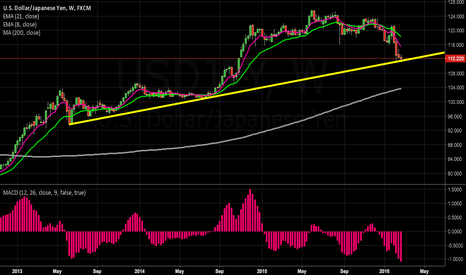 USDJPY: weekly support is being held for now #fx #forex
