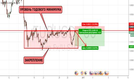 EURUSD: Евродоллар, новая точка входа в продажи.