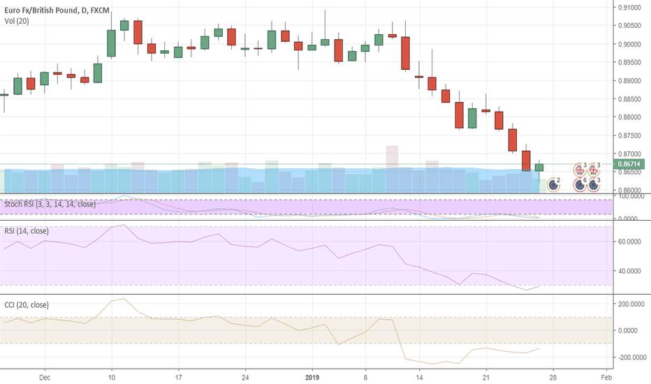 EURGBP: EURGBP may drop further