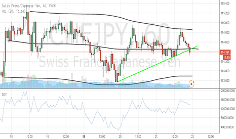 CHFJPY: Buy in the break of the trend !!!