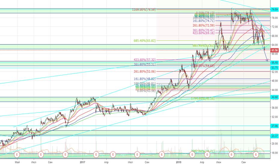 GTLS: CHART INDUSTRIES, INC. NASDAQ:GTLS