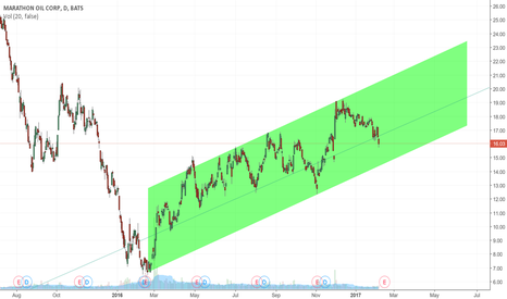 MRO: Another potential oil play