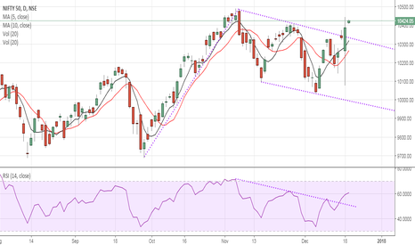 NIFTY: Sell Nifty below 10,400