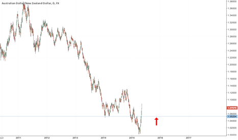 AUDNZD: Buy AUD/NZD on pullback to 1.05/6