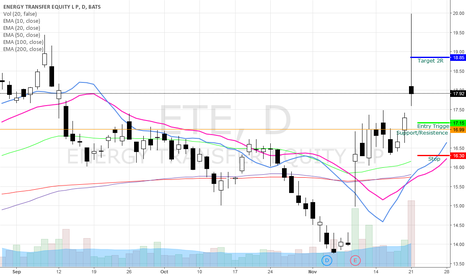 ETE: ETE Bullish Swing