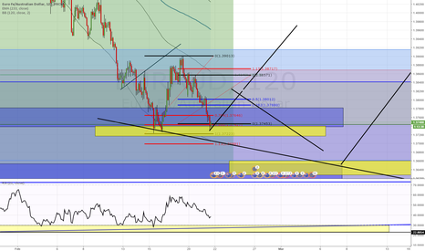 EURAUD: EURAUD IF PRICE HOLD ITS A db + DIV