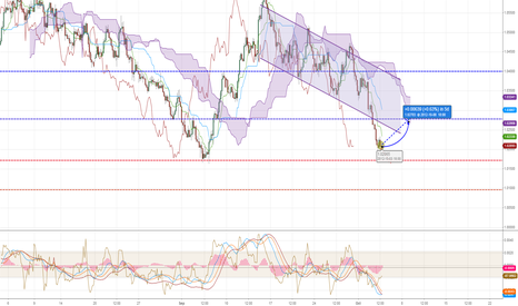 AUDUSD: AUD is in oversold area, time for LONG
