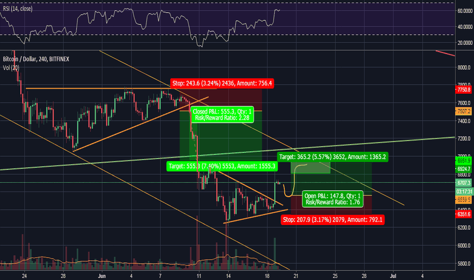 BTCUSD: The Game of Charts- Play it safe