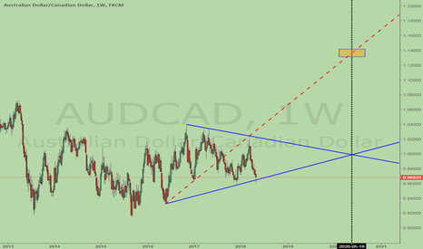 AUDCAD: AUDCAD, bullish Wolfe Wave, huge upside