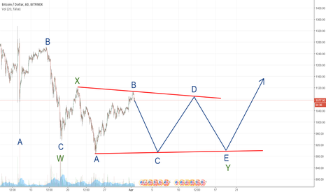 BTCUSD: BTCUSD: Double Three correction still running ?