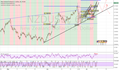 NZDUSD: NZUSD seems to approach a subtop. Waiting to go short for 2 days