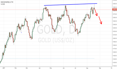 GOLD: SELL GOLD