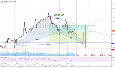 GBPUSD: GBPUSD #H1 - Bullish Bat - Long