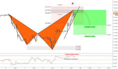 USDZAR: (1h) Bearish Shark @224% extension