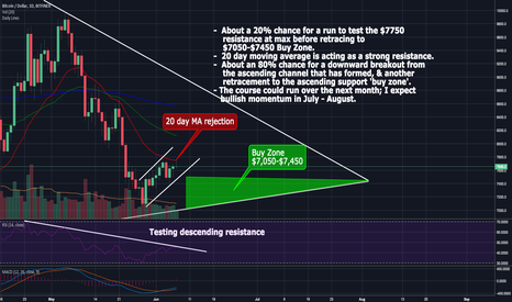 BTCUSD: Let's Be Clear - More Opportunities To Buy!