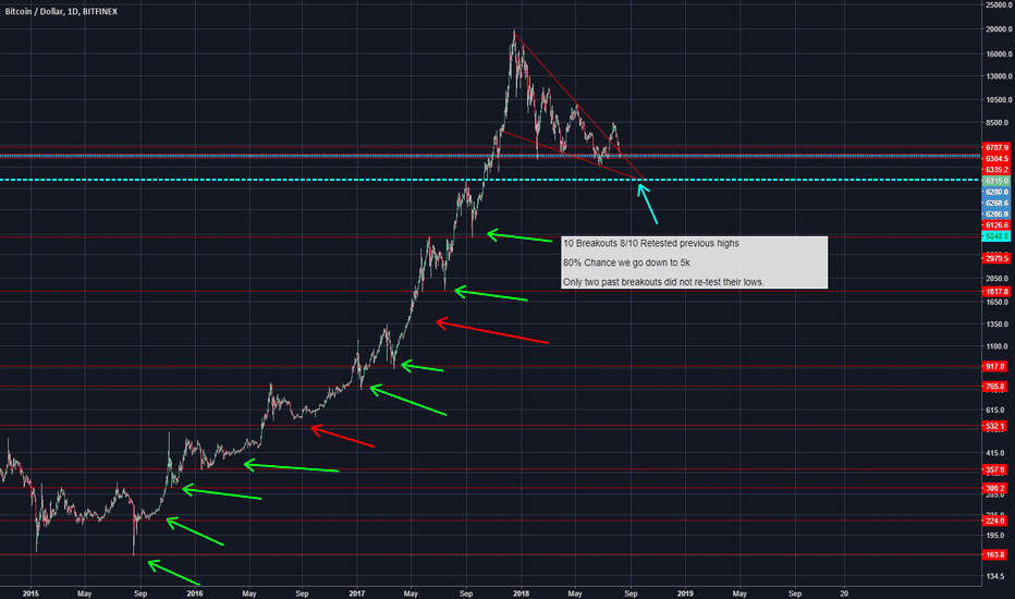 BTCUSD: Breakout pattern of retesting lows - Bitcoin