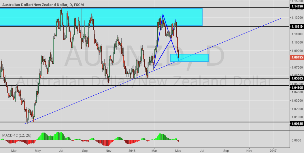 AUDNZD Possible buy and Harmonic Picture