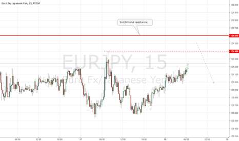 EURJPY: EURJPY Institutional Short Setup
