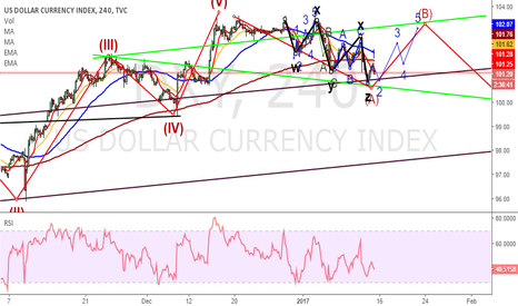DXY: dxy (us dollar ) index