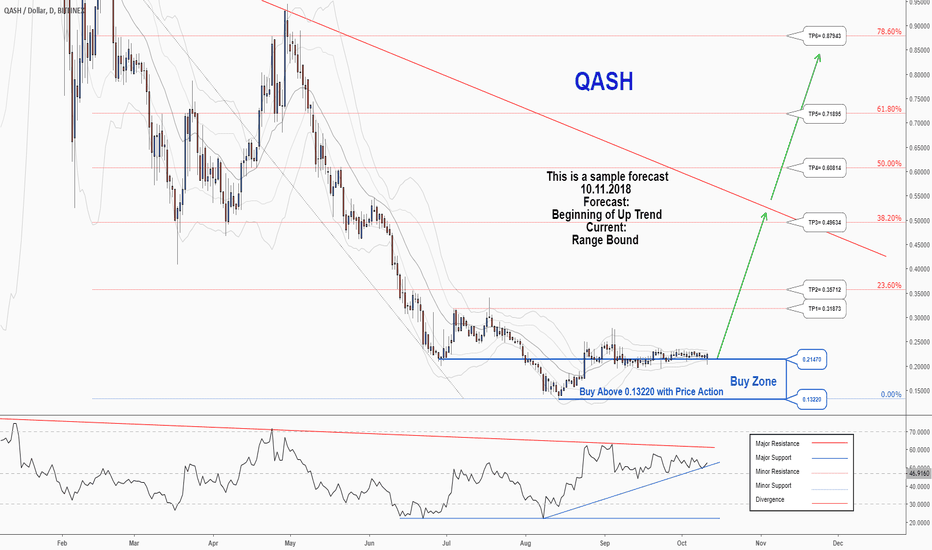 QSHUSD: A trading opportunity to buy in QSHUSD
