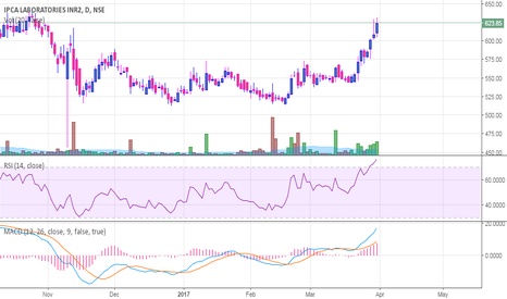 IPCALAB: IPCALAB - Rounding bottom or Cup&Handle ?