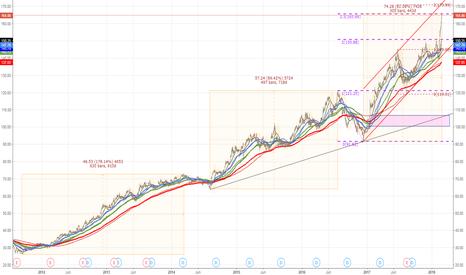 CSL: CSL parabolic move..May be 170