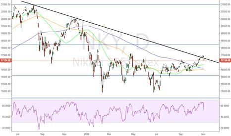 NKY: Failed Breakout in Nikkei