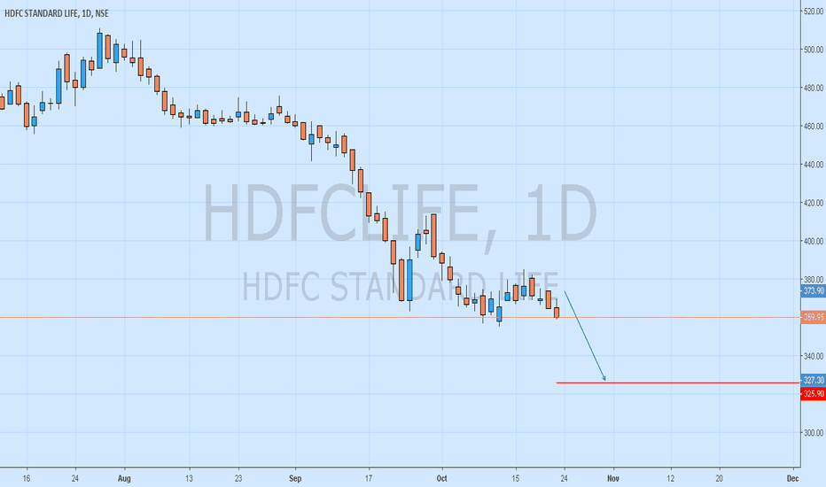 HDFCLIFE: HDFCLIFE