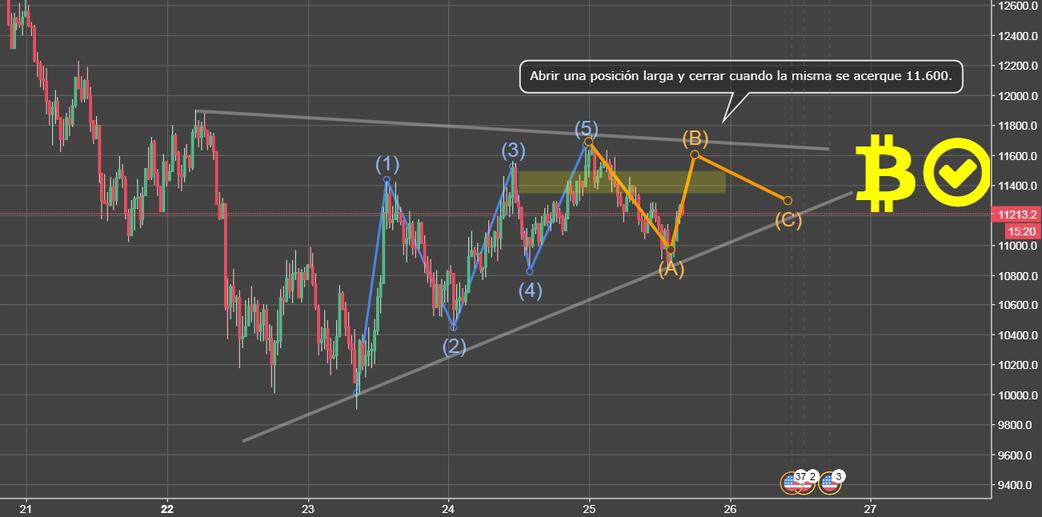 Oportunidad con ondas de Elliot en BTC/USD