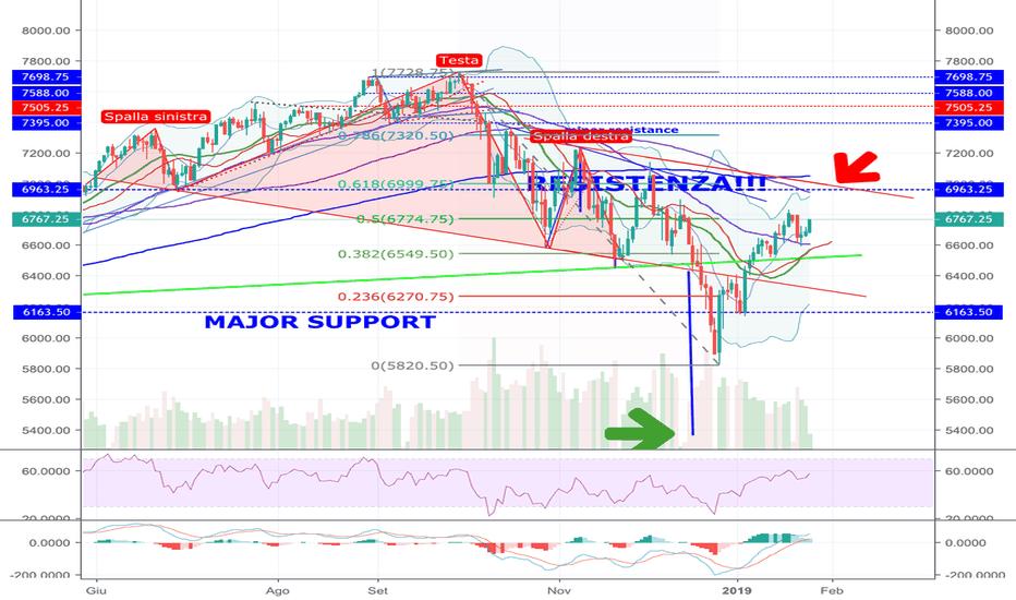 NQ1!: NASDAQ Testa e spalla ancora in essere!!!