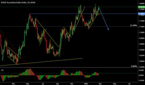 GBPAUD: GBP/AUD Divergence in play