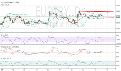 EURTRY: EUR TRY 1 Day Long