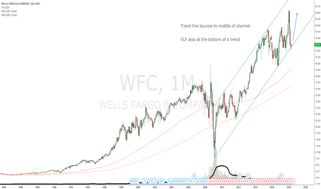 WFC: WFC monthly channel bounce