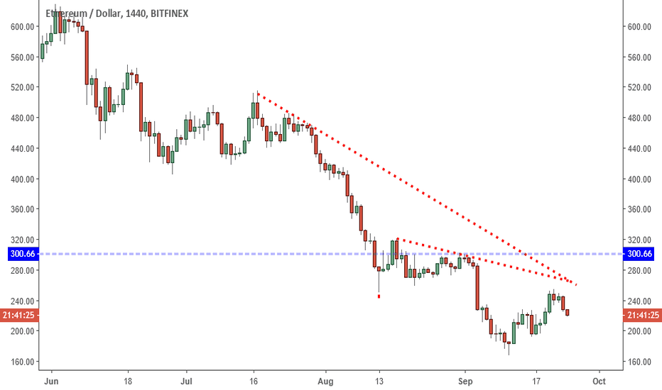 ETHUSD: ETHUSD: Lower High Points Back To 200?
