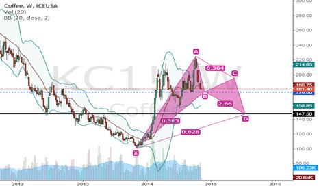 KC1!: KC1! Harmonic pattern