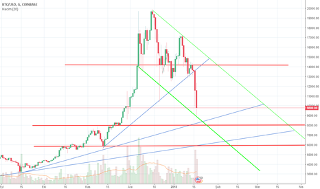 BTCUSD: btc usd WHAT TELLİNG ?