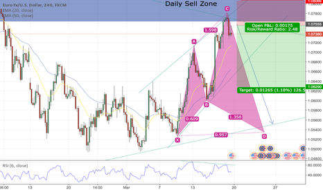 EURUSD: EUR/USD Short from sell zone