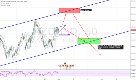 NZDUSD: NZD/USD - SHORT OPPORTUNITY SOON