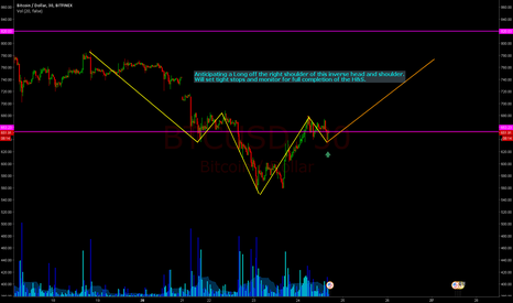 BTCUSD: Inverse H&S Pattern near complete. Looking for a long off $635