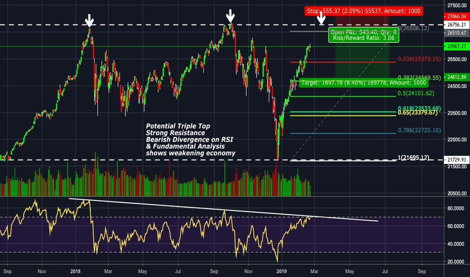DJI: No One is Talking About this Triple Top, DOW