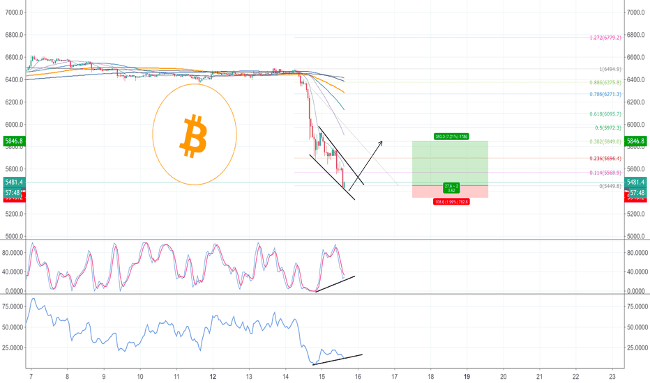BTCUSD: Bitcoin high risk trade