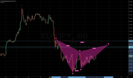 EURJPY: Bearish Gartley EURJPY